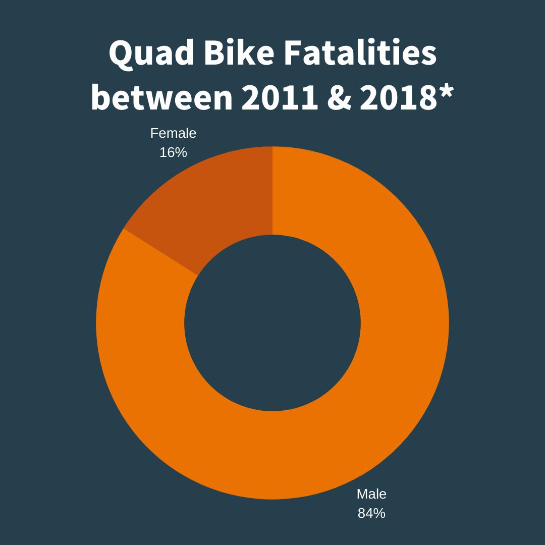 Quad Bike fatalities