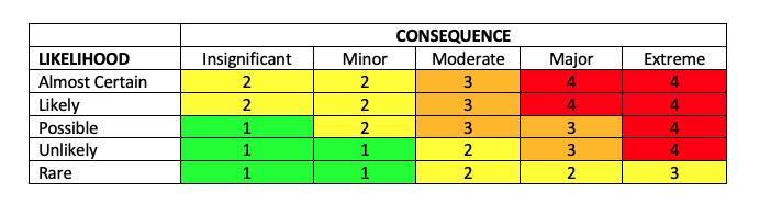 Risk Matrix Sample